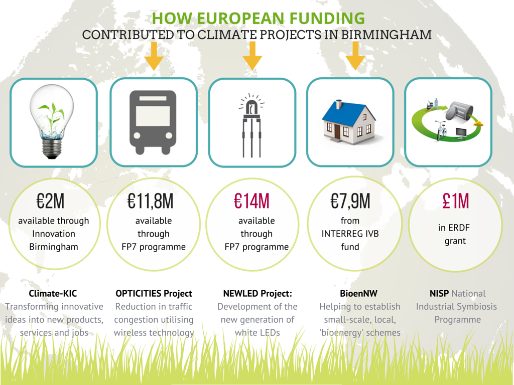 How European Funding (1)